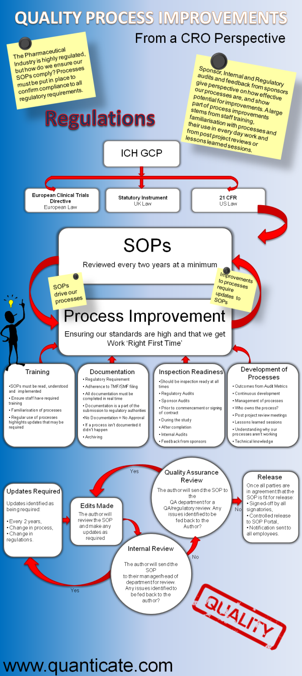 Quality Process Improvements and SOP Updates [Infographic] - Featured Image
