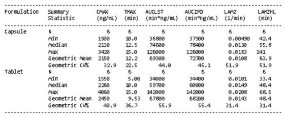 PK data analysis