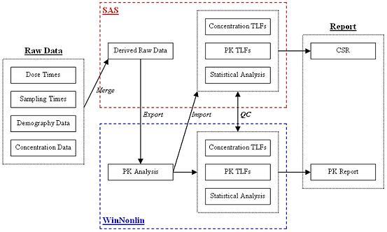 pk data analysis and reporting sas or phoenix winnonlin. Black Bedroom Furniture Sets. Home Design Ideas