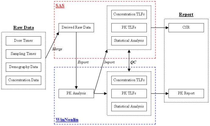 PK PD Analysis