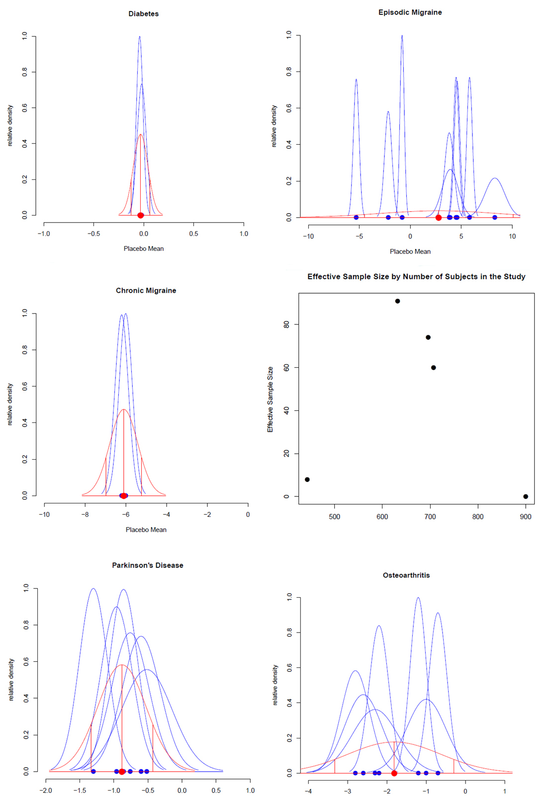 Bayesian_Statistics,_Clinical_Trials