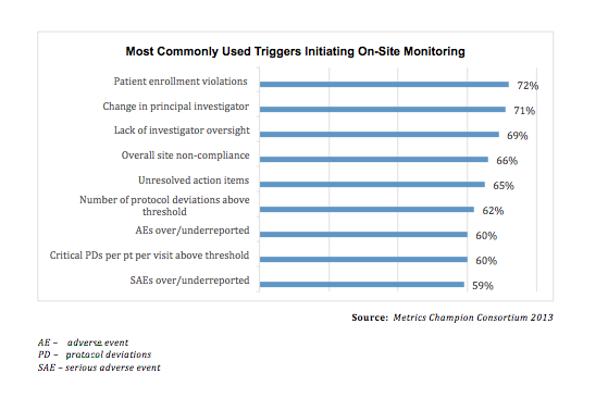 The rise of risk based monitoring in clinical trials riskbasedmonitoringinclinicaltrials4g maxwellsz