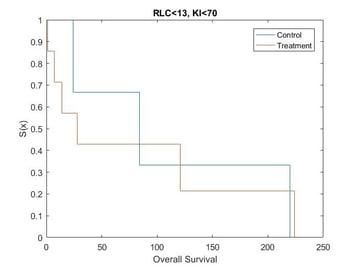 adaptive randomization blog figure 4