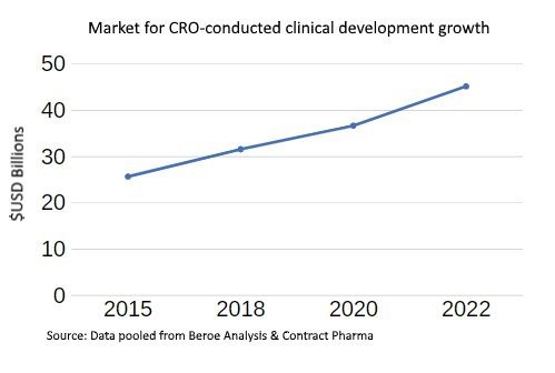 cro conducted clinical development growth