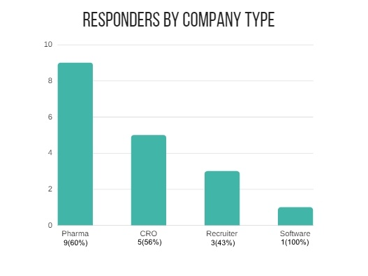 MSc-Statistic-Pharmacheutical-carreer-Graph-Type-of-Company