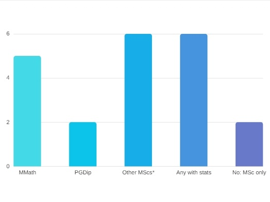 MSc-Statistic-Pharmacheutical-Carreer-Graph-Alternative-Masters