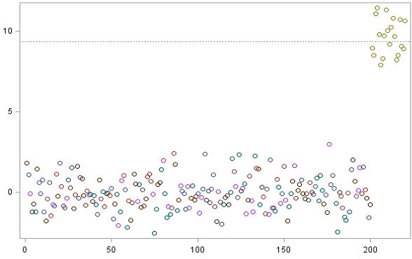 statistical methods rbm 01
