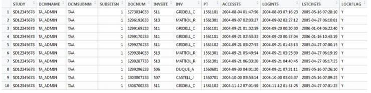DPLYR data R Programming Datasets