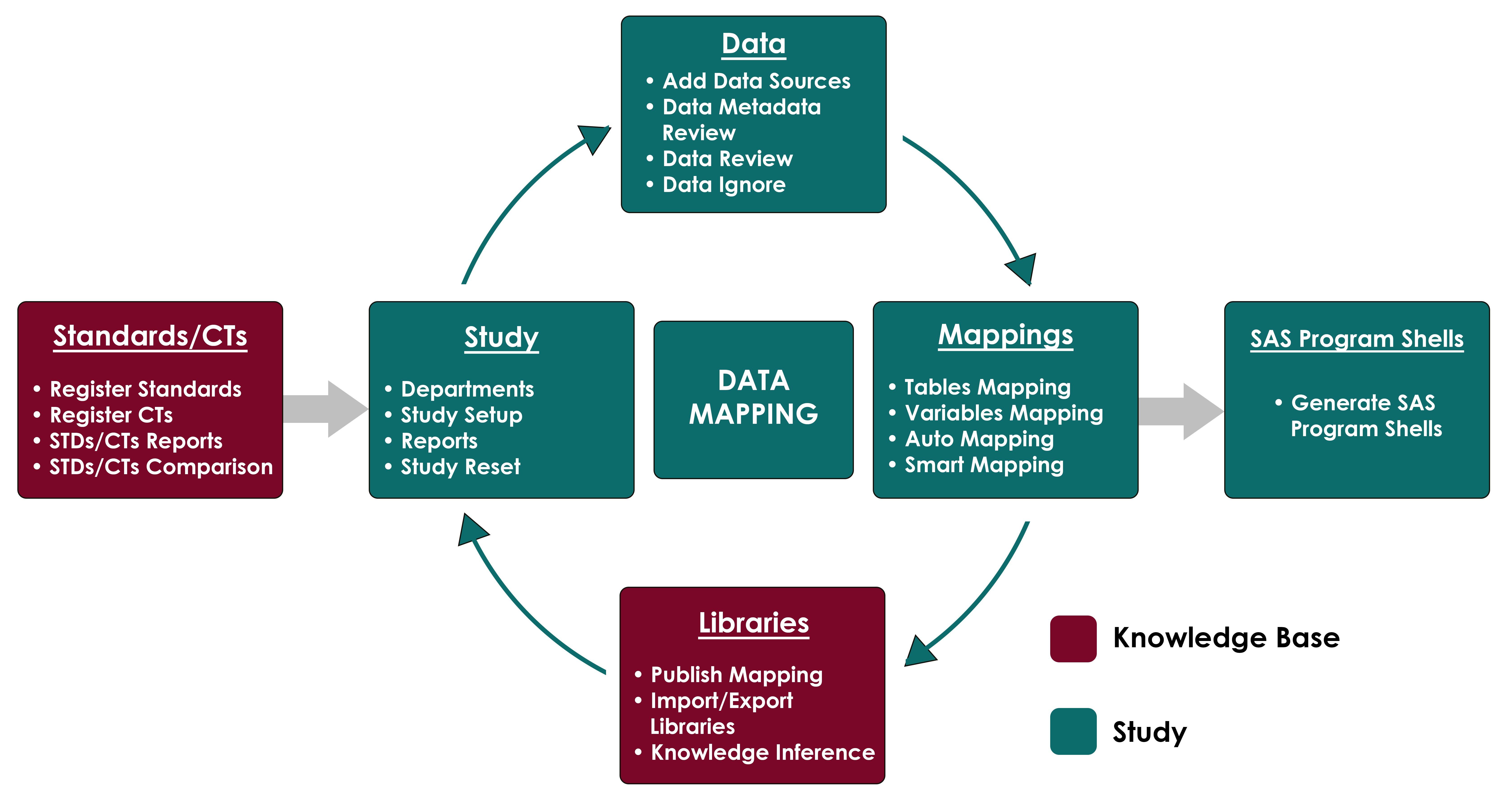Data Mapper Tool