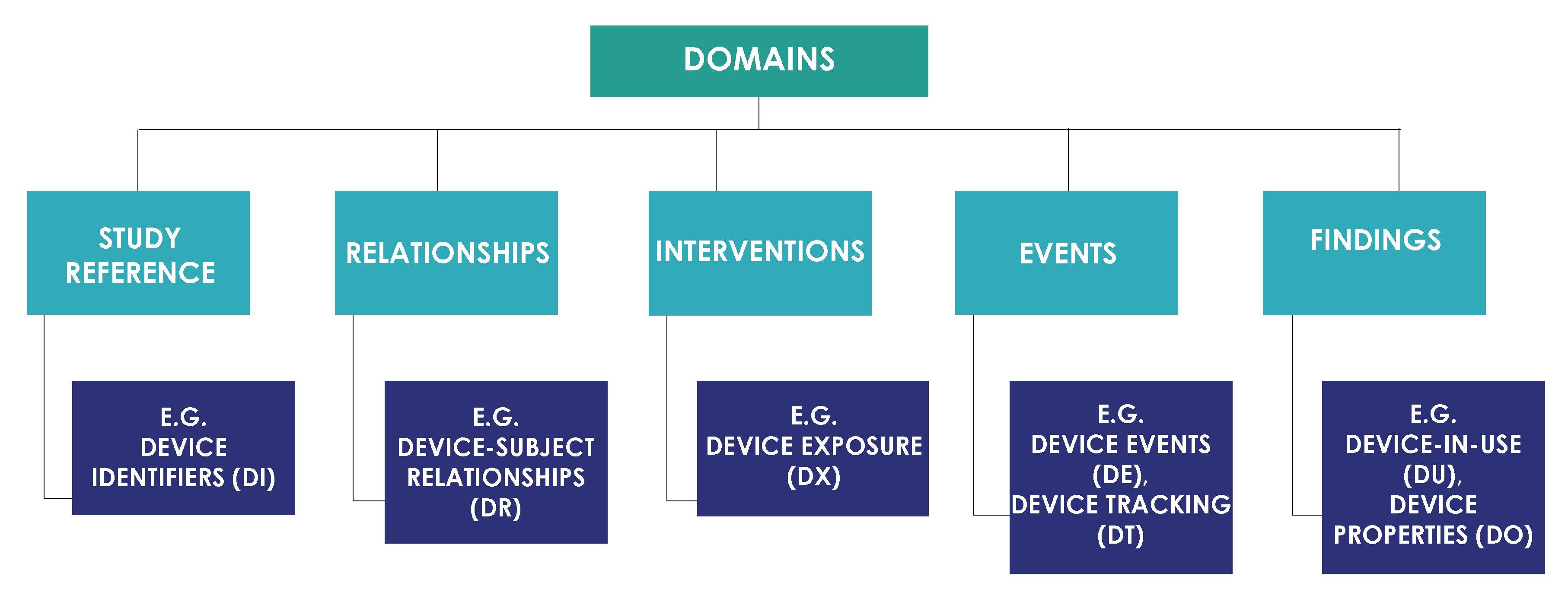Domains per SDTMIG-MD