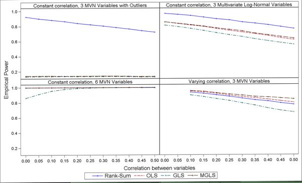 Empirical power over 1000 simulations