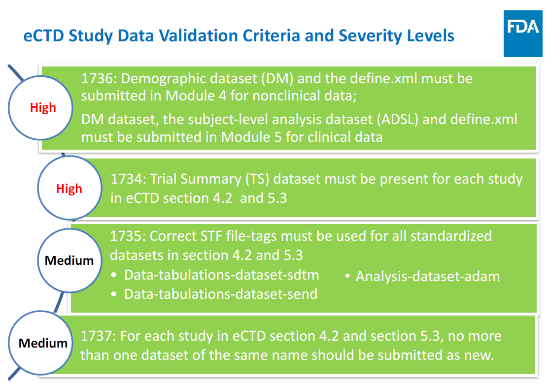 FDA Technical Rejection Criteria
