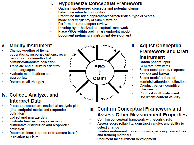 Guidance for Industry patient-reported outcomes - PRO-1.png
