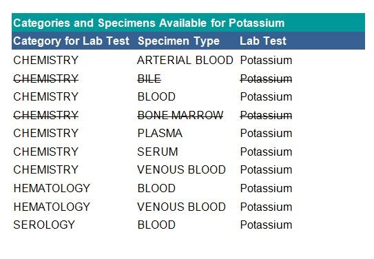 Laboratory dataset tab 1