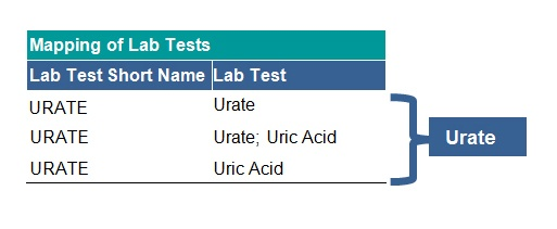 Laboratory dataset tab 2