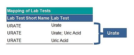 First Steps in Laboratory Dataset in SAS