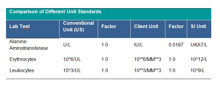 Laboratory dataset tab 3