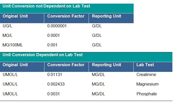 Laboratory dataset tab 4.2