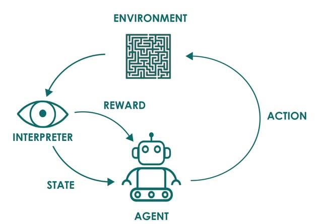 Reinforcement Learning-1