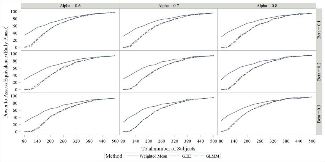 Rheumatoid Arthritis Power curves for varying β and α..jpg