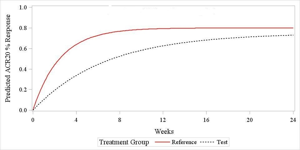 Rheumatoid Arthritis Simulated ACR20 response patterns.jpg
