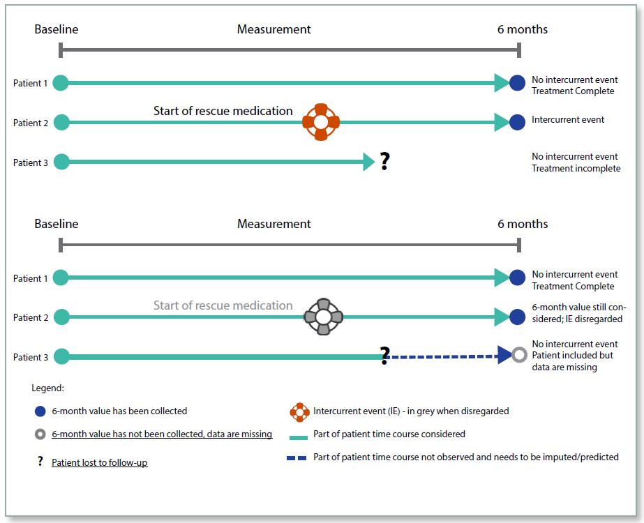 figure 1 estimands treatment policy
