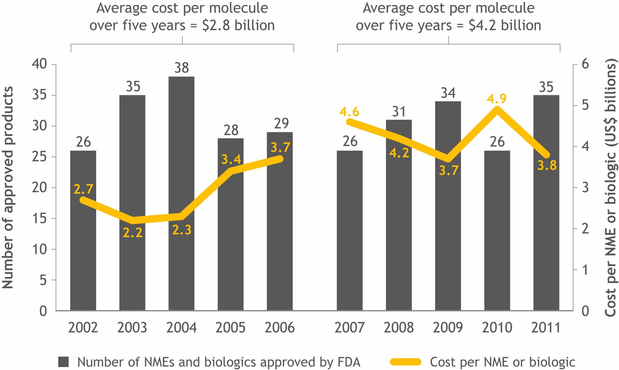 number of approved nmes vs cost of development