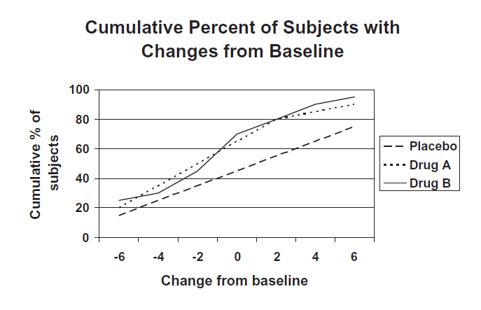 patient-reported outcomes - Cumulative Percent of sabject with Changes from Baseline.png
