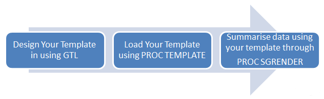 proc_template_workflow.png