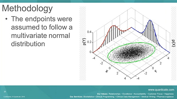 [Video] Bayesian Methodology - How to Analyse Multiple Endpoints - Featured Image
