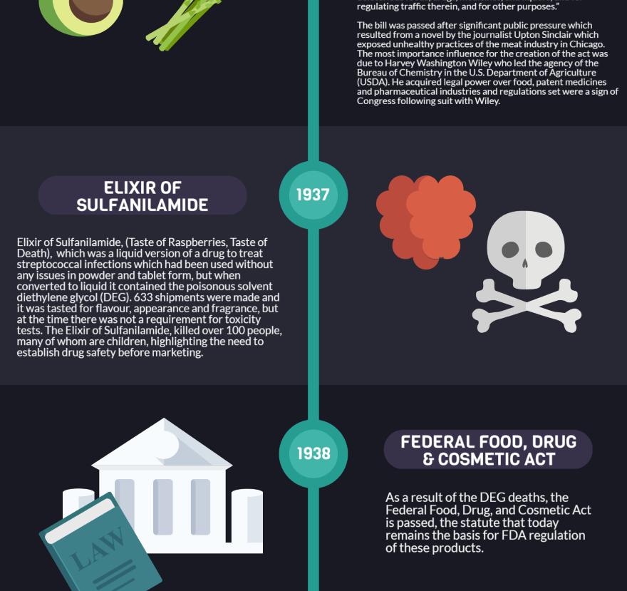 The History of Pharmacovigilance Infographic